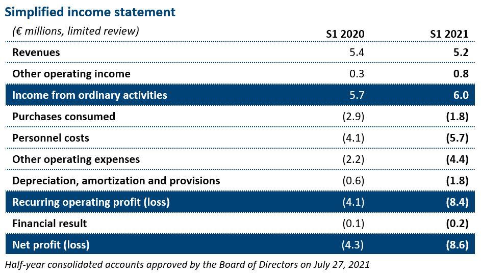 21.07.27.Simplified Income Statement EN