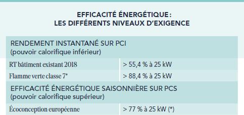 efficacité énergétique différents niveaux d'exigence
