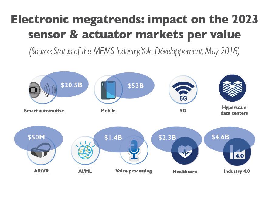 Electronic megatrends impact sensor actuators 2018 by Yole Développement