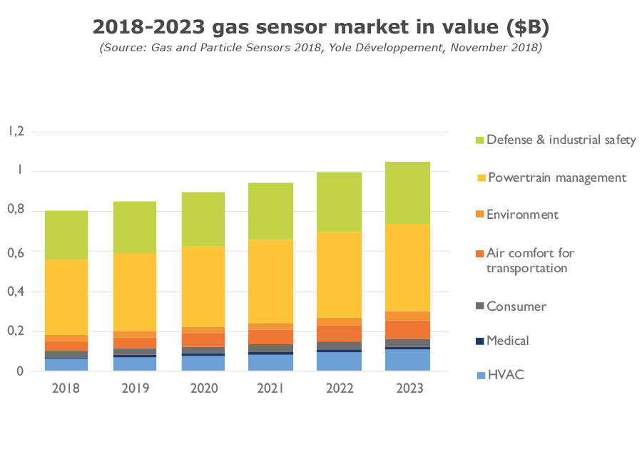 2018-2023 gas sensor market in value