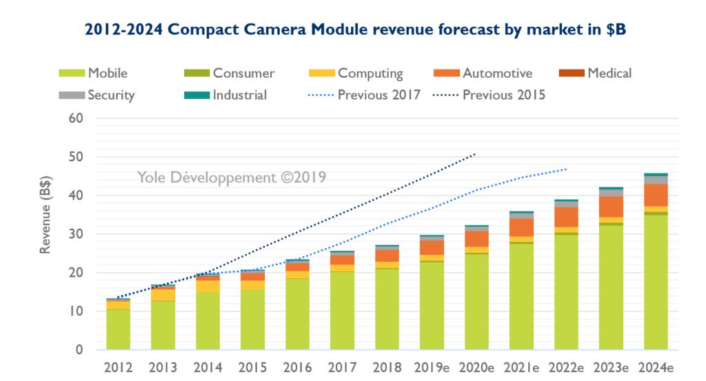 2012-2024 Compact Camera Module revenue forecast by market in $B - Yole Développement