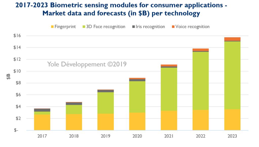 2017-2023 Biometric sensing modules for consumer applications - Yole Développement