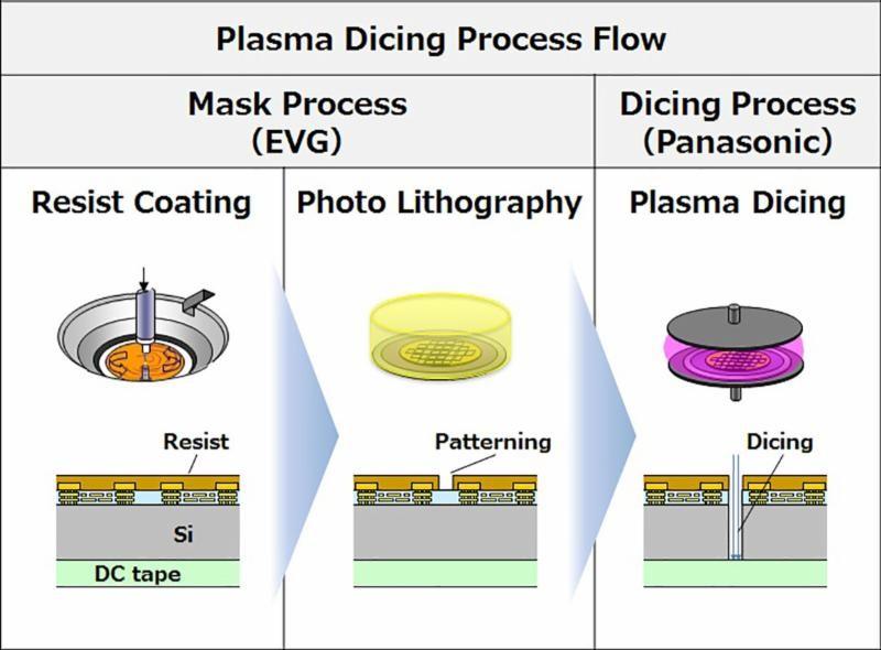 Plasma dicing process flow - Courtesy of EV Group