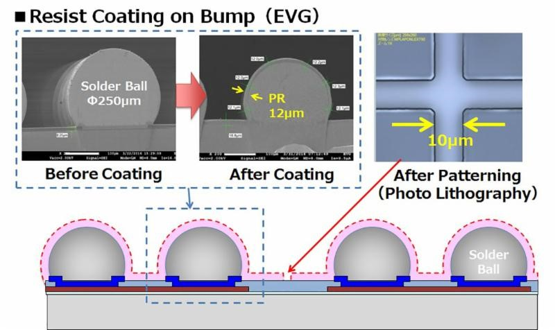 Resist coating on bump - Courtesy of EV Group)