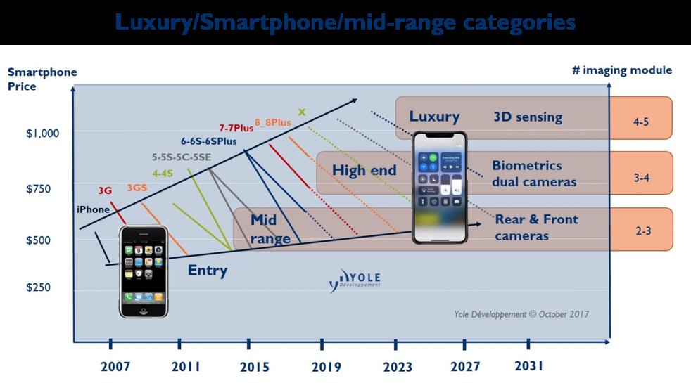 Luxury smartphone mid-range categories - Yole Développement