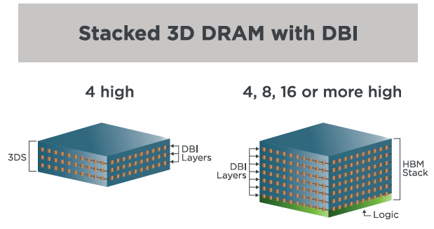 Stacked 3D DRAM with DBI Xperi