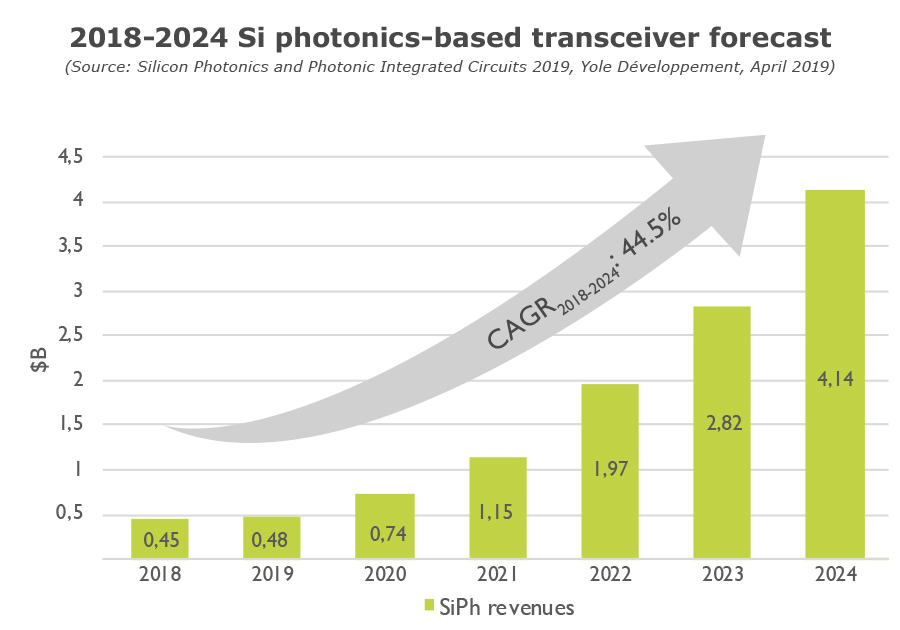 2018-2024 Si photonics based transceiver forecast - Yole Développement