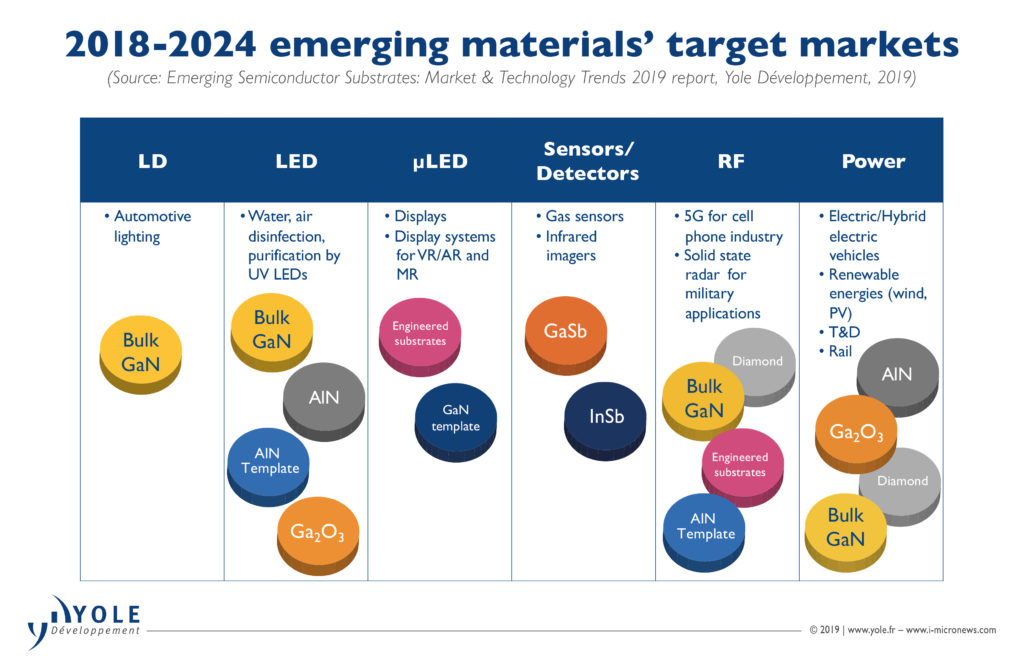 Source: Emerging Semiconductor Substrates report from Yole Développement, 2019