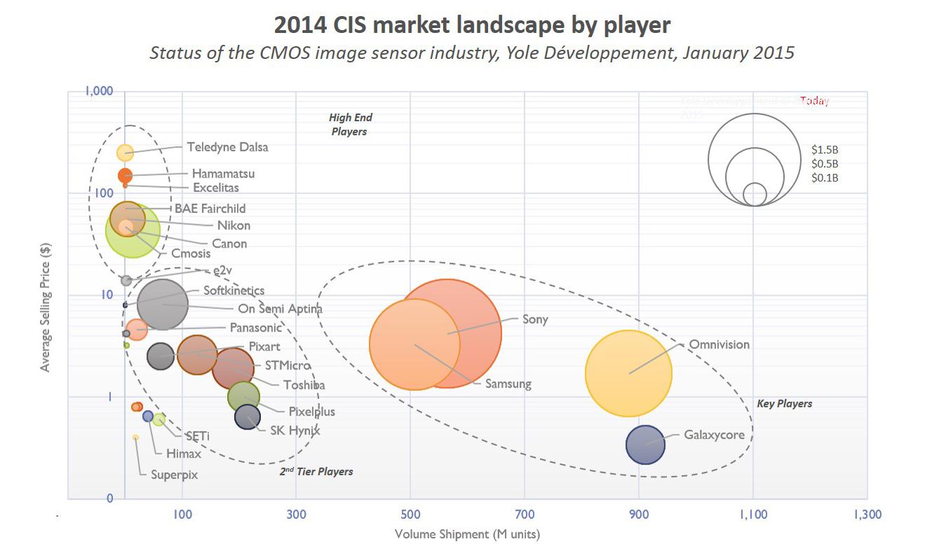 CIS market landscape by player status of CMOS image sensor industry yole developpement