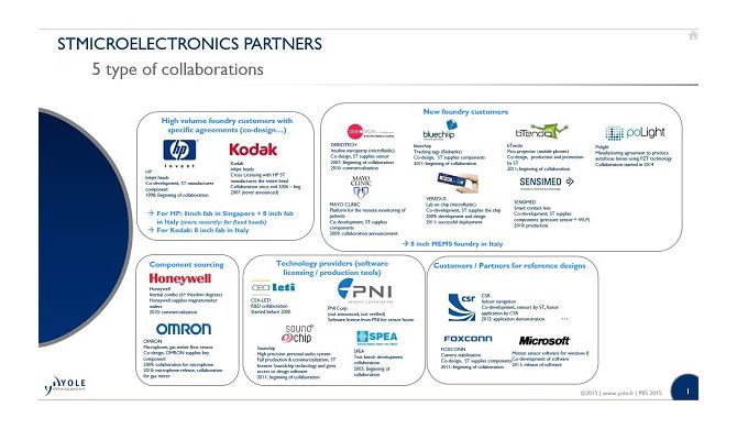 STMicroelectronics partners yole developpement bd