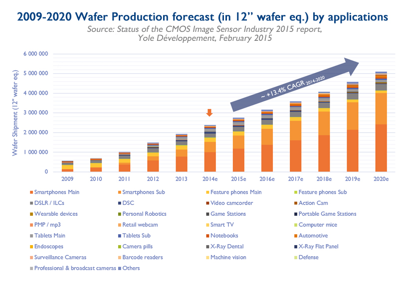 Wafer production forecast 2009 2020 by applications - CMOS report by Yole Développement