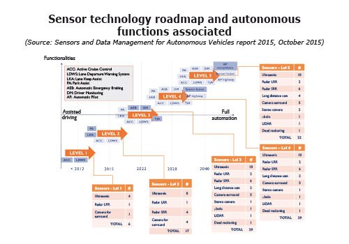 sensor-technology-roadmap-autonomous-functions-yole