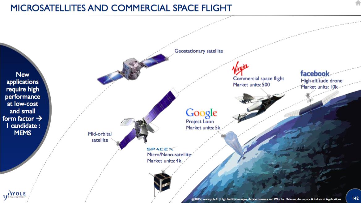 Microsatellitesandcommercialspaceflight Yole 2016