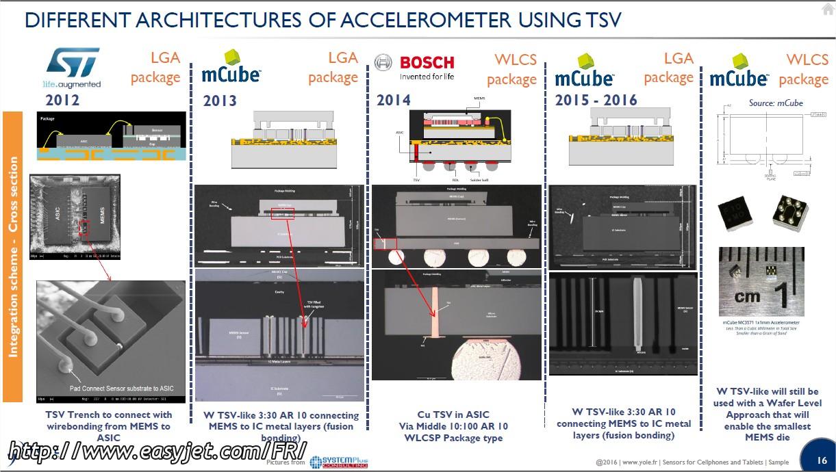 DifferetnArchitecturesAccelerometersTSV Yole June2016