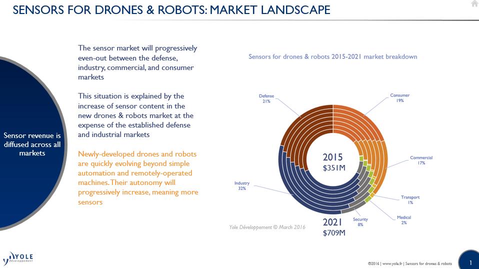 Sensors drones robots market landscape yole i micronews