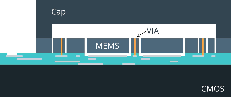 mCube Monolithic MEMS hi res