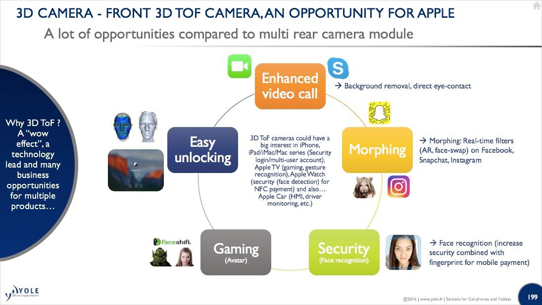 Camera Apple MEMS For Cellphones Yole August2016