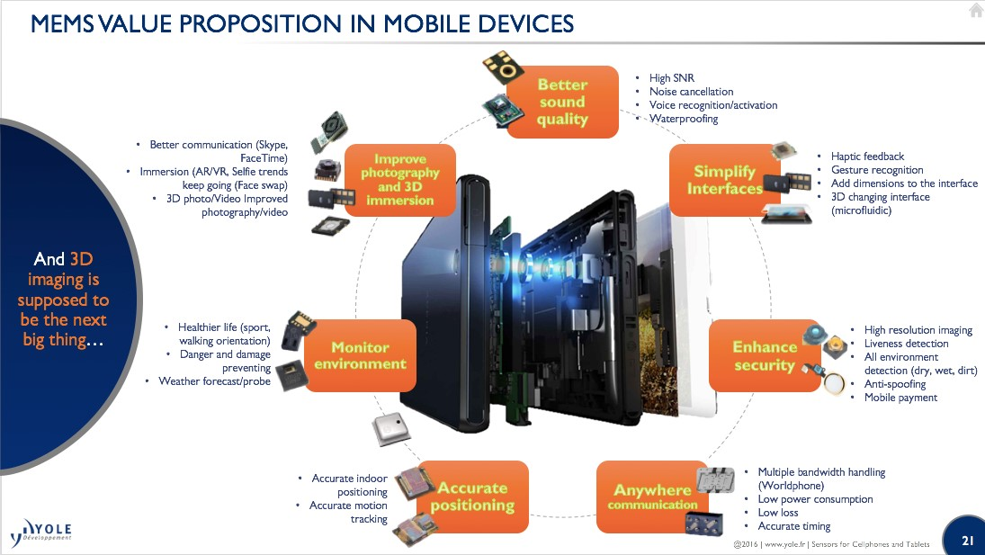 MEMS value Proposition in mobile MEMS For Cellphones Yole August2016
