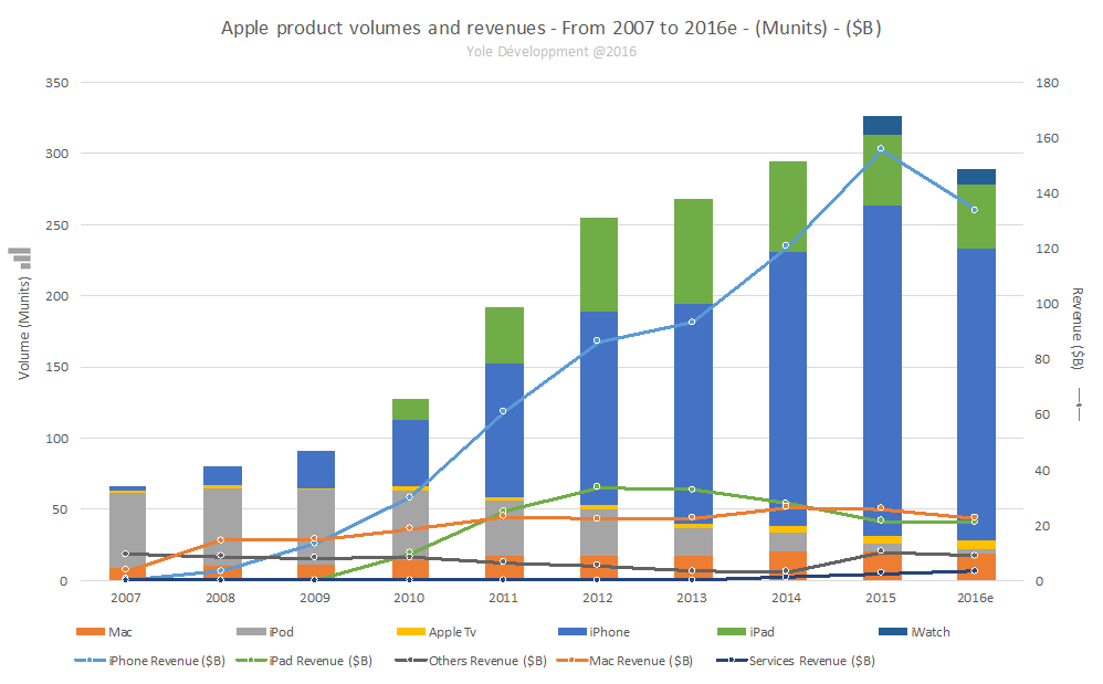 apple products volume and revenues MEMSforCellPhone Yole August2016