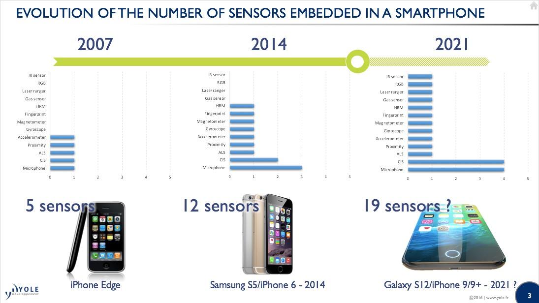 evoluion numbers sensors mobile apple MEMSforCellephone August2016