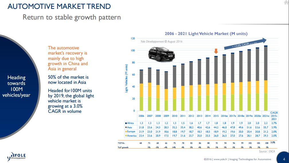 Automotive maket trend i micronews