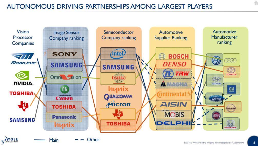 Autonomous driving partnership yole i micronews