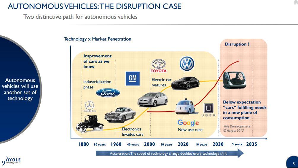 Autonomous vehicles disruption case i micronews
