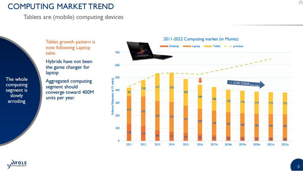 Computing market trend 2 i micronews