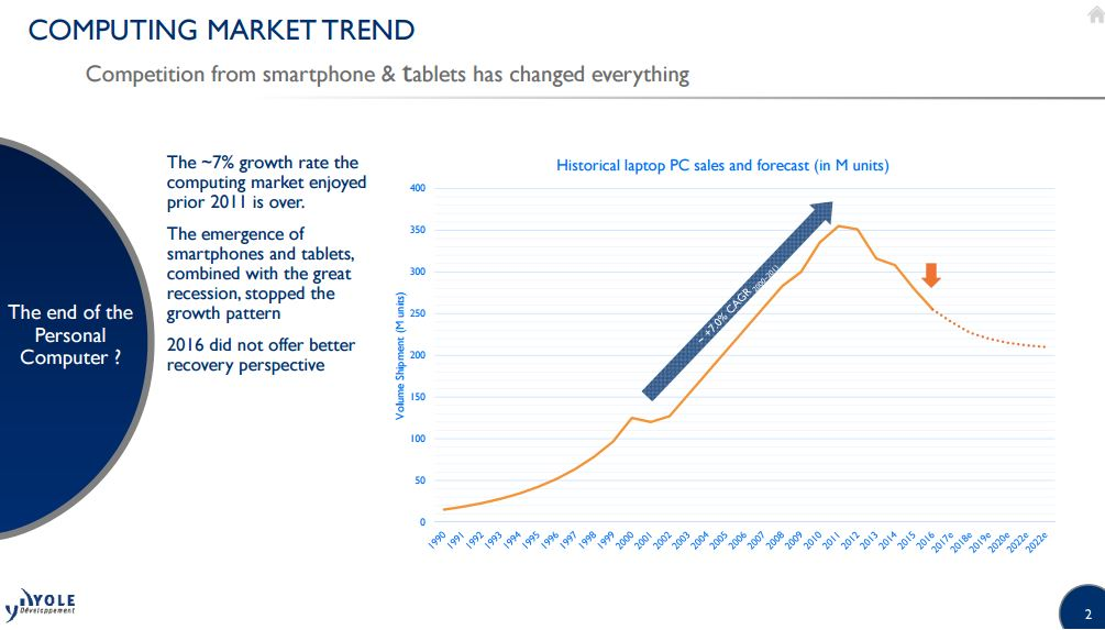 Computing market trend i micronews