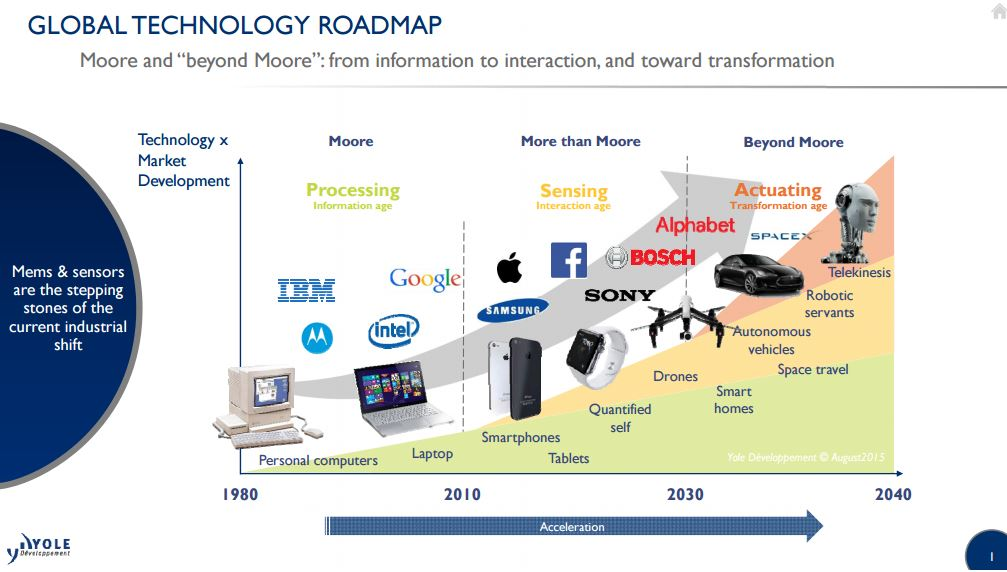 Global Tech roadmap Imaging i Micronews