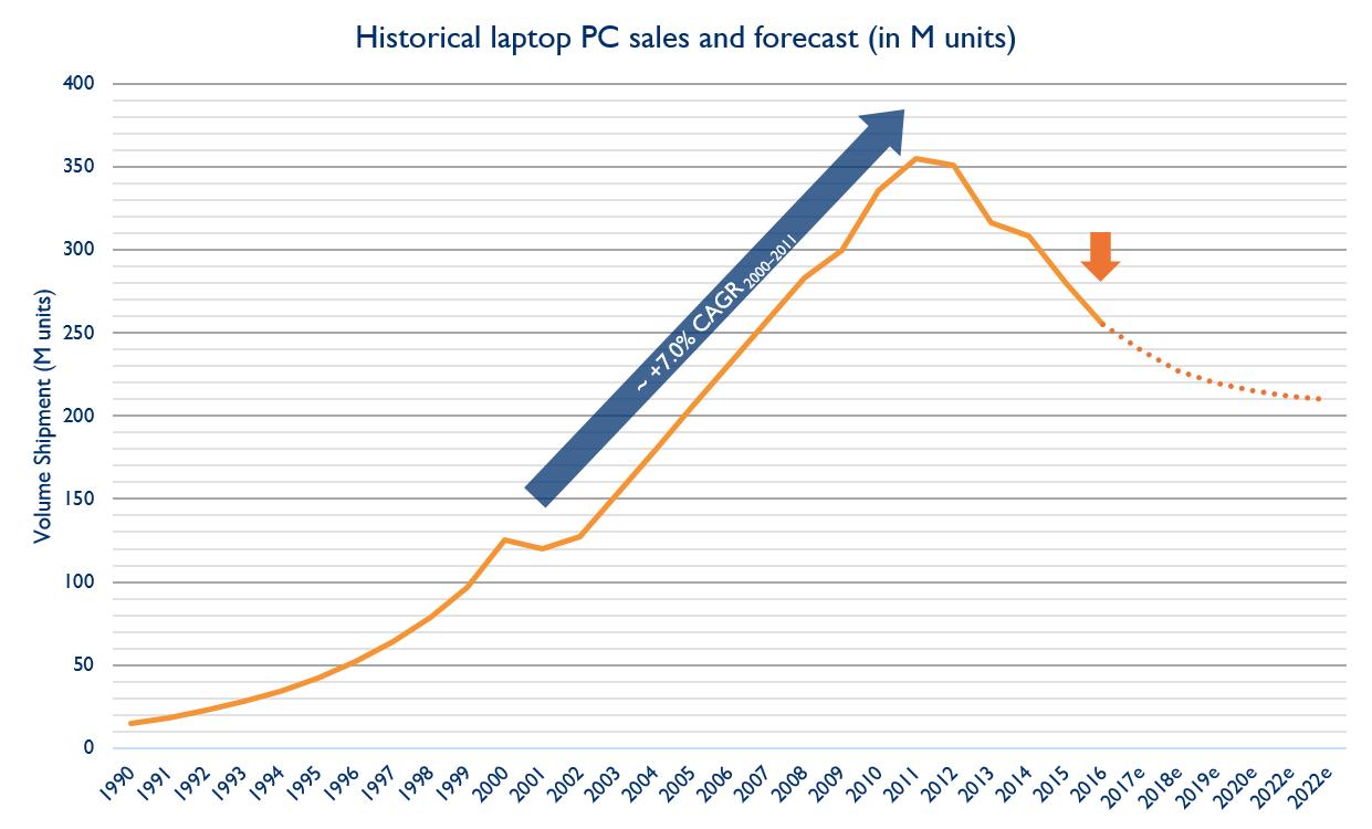 HistoricallaptopPCsalesandforecast Yole 2017