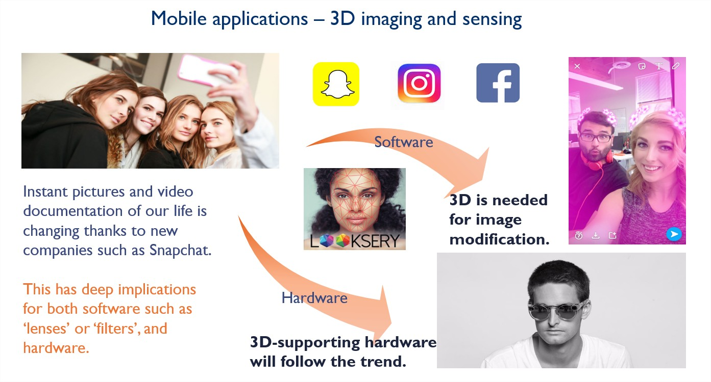 MobileApplications 3DImagingandSensing
