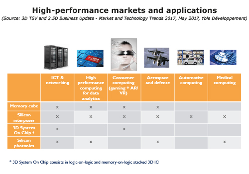 High-performance_market_and_applications_Yole_report.