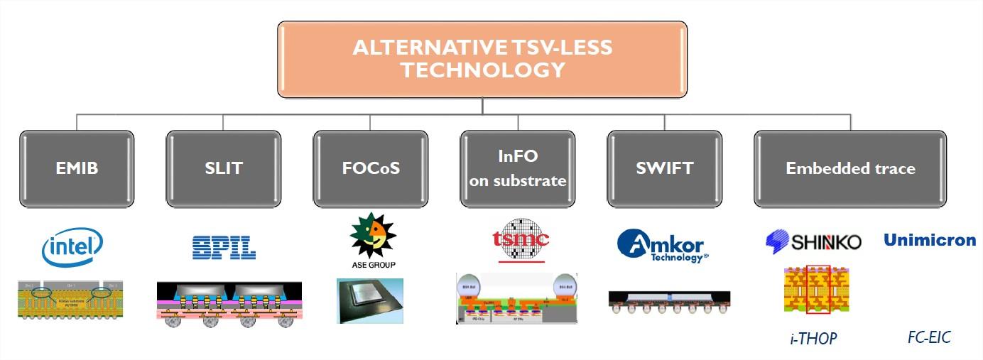 TSV less interposer advanced high density substrates