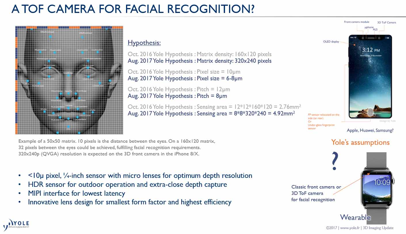 ToF Time of Flight camera facial recognition Yole Developpement