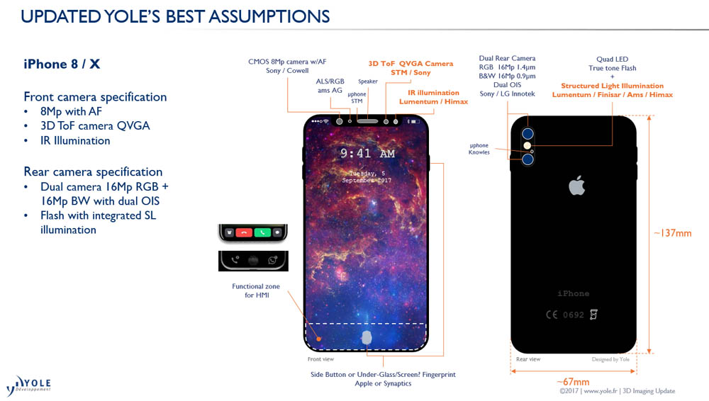 Updated Yole best assumptions camera Yole Developpement