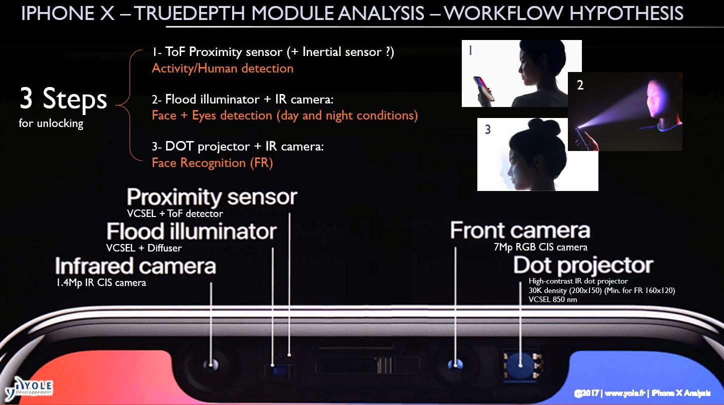 Iphone X 8 truedepth module analysis workflow hypothesis yole developpement i micronews
