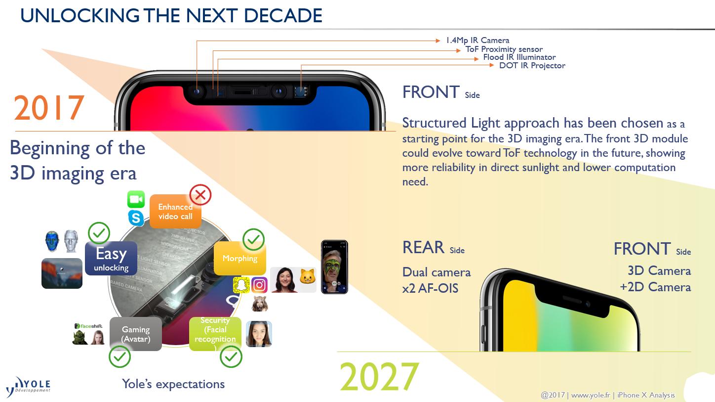 Unlocking the next decade Apple 8 X Yole Developpement