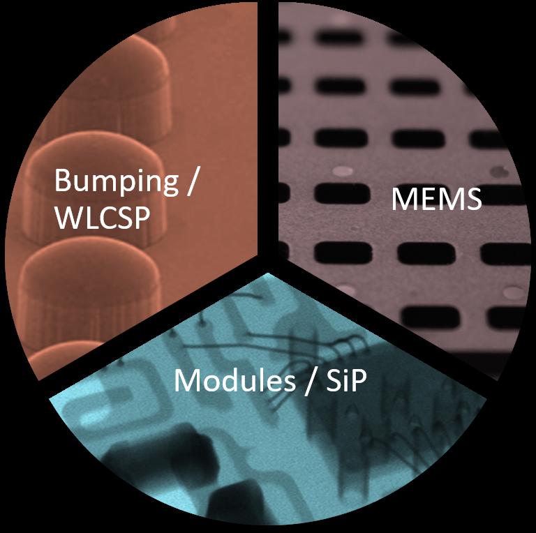 unisem 3 areas of technical focus