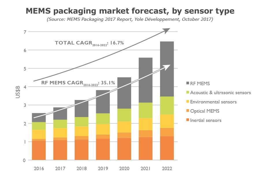 MEMS Packaging market forecast by sensor type