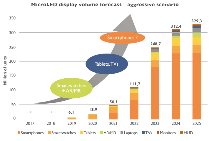 microLED display volume forecast yole developpement