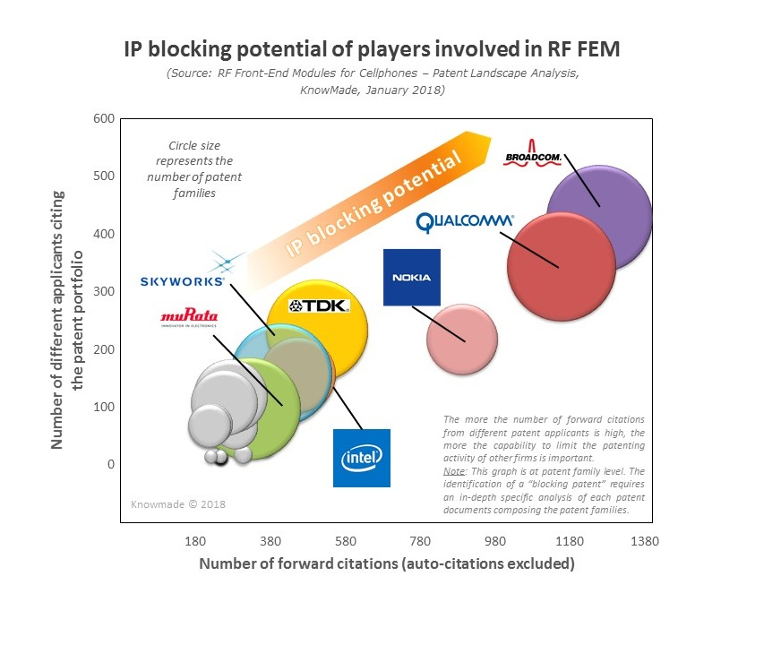 IP blocking potential players involved RFFEM KnowMade yole feb2018