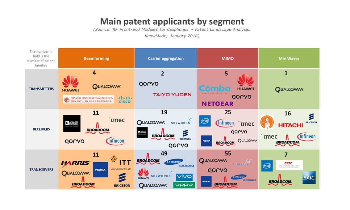 main patent applicants segments KnowMade Yole feb2018