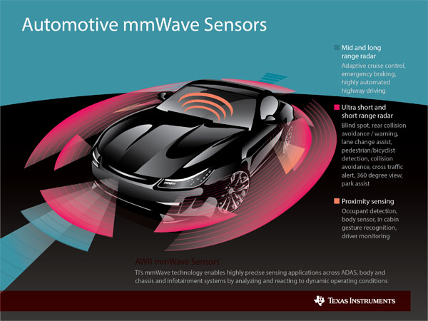Auto mmWave Infographic Texas Instruments