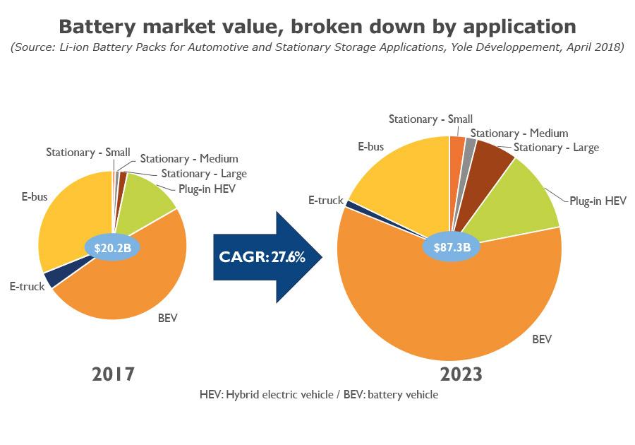 battery market value broken down by application report yole april2018