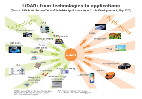LiDAR technologies to applications 2018 yole developpement