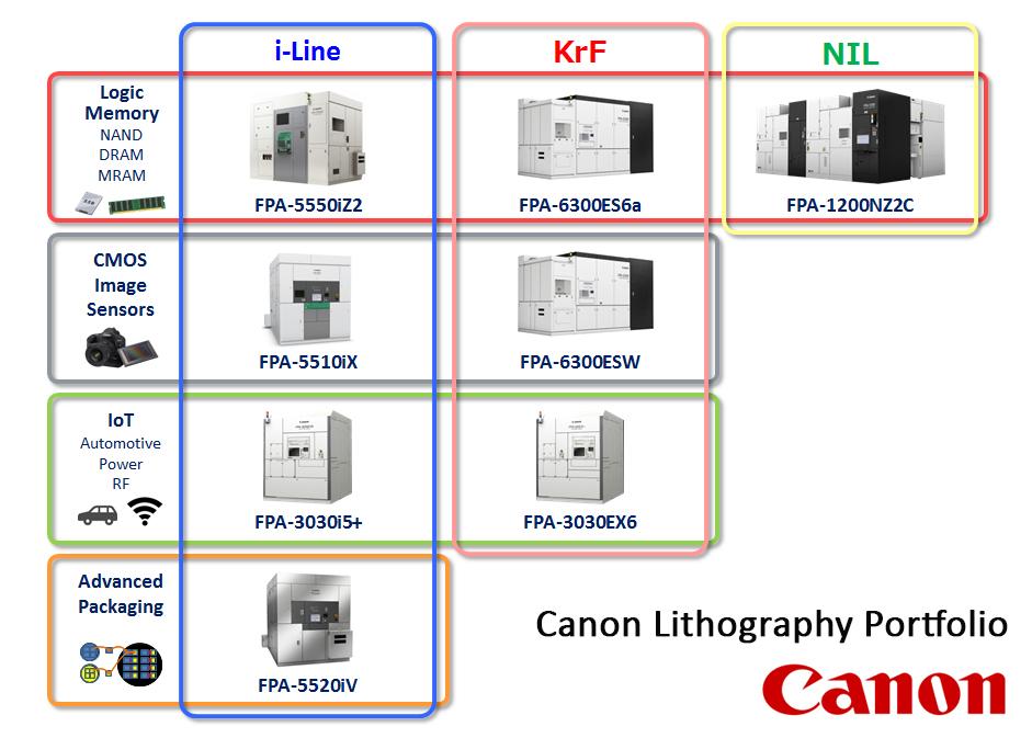 Canon Portfolio 9 28 18