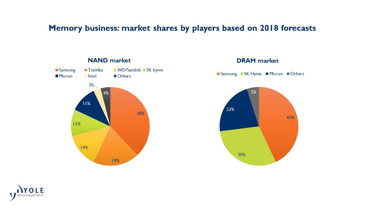 DRAM NAND Market share players 2018 forecast Yole