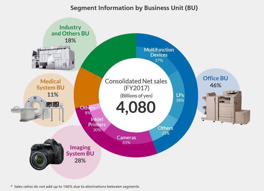 Segment Information by Business Unit BU Canon