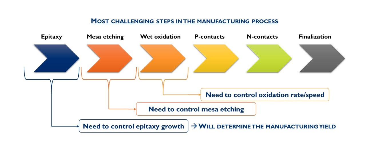 most challenging steps in the manufacturing process yole dec2018